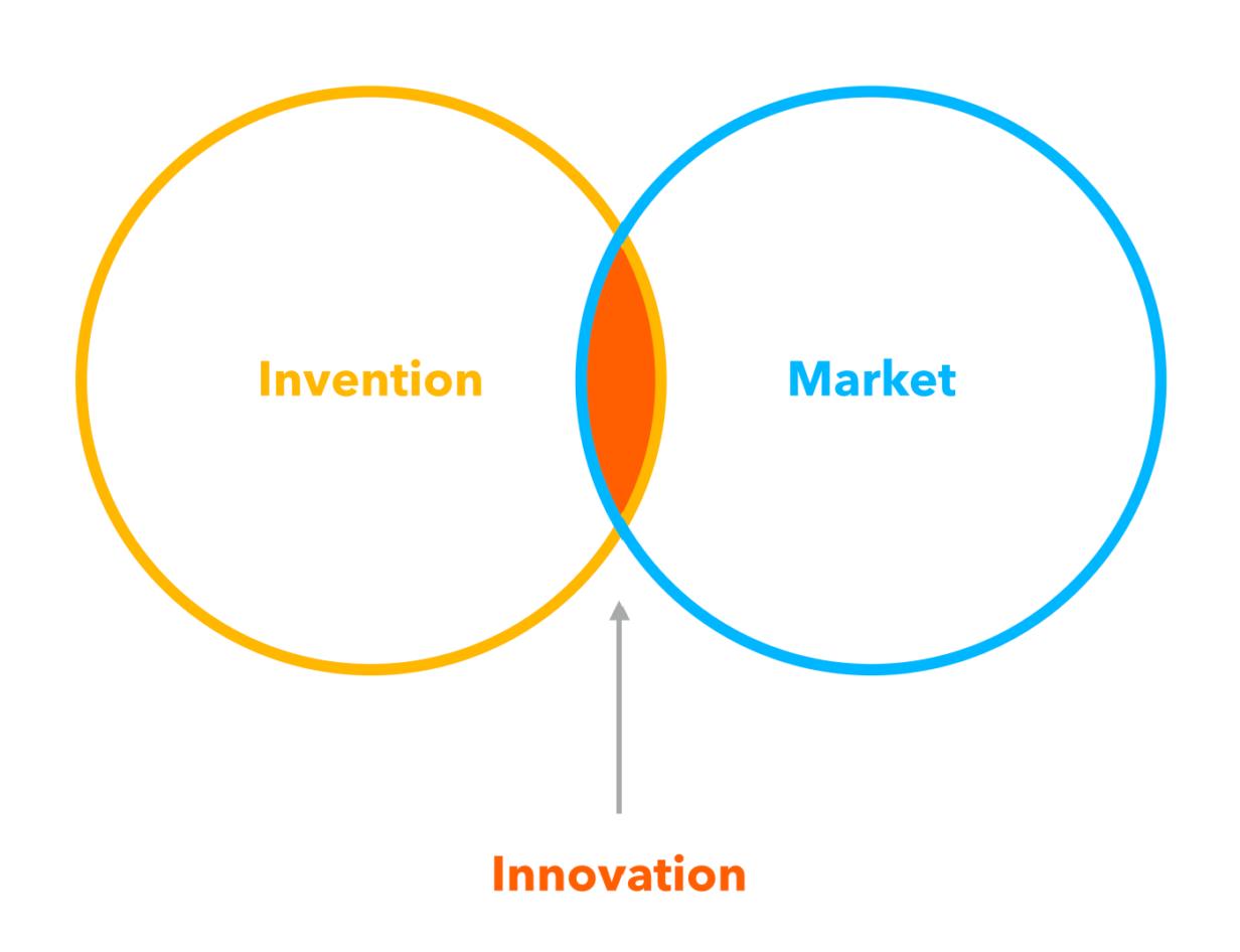 intersección entre invención y mercado, da fruto a la innovación